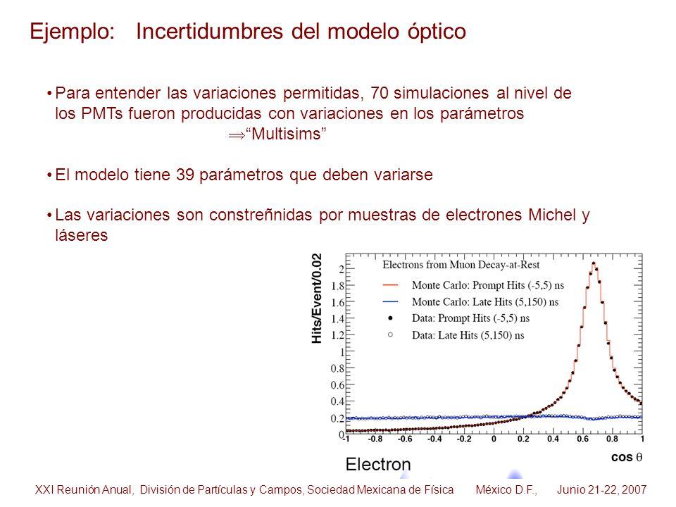 Ejemplo: Incertidumbres del modelo óptico