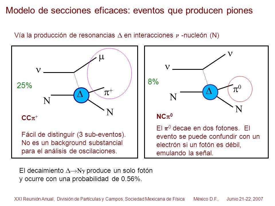 Modelo de secciones eficaces: eventos que producen piones