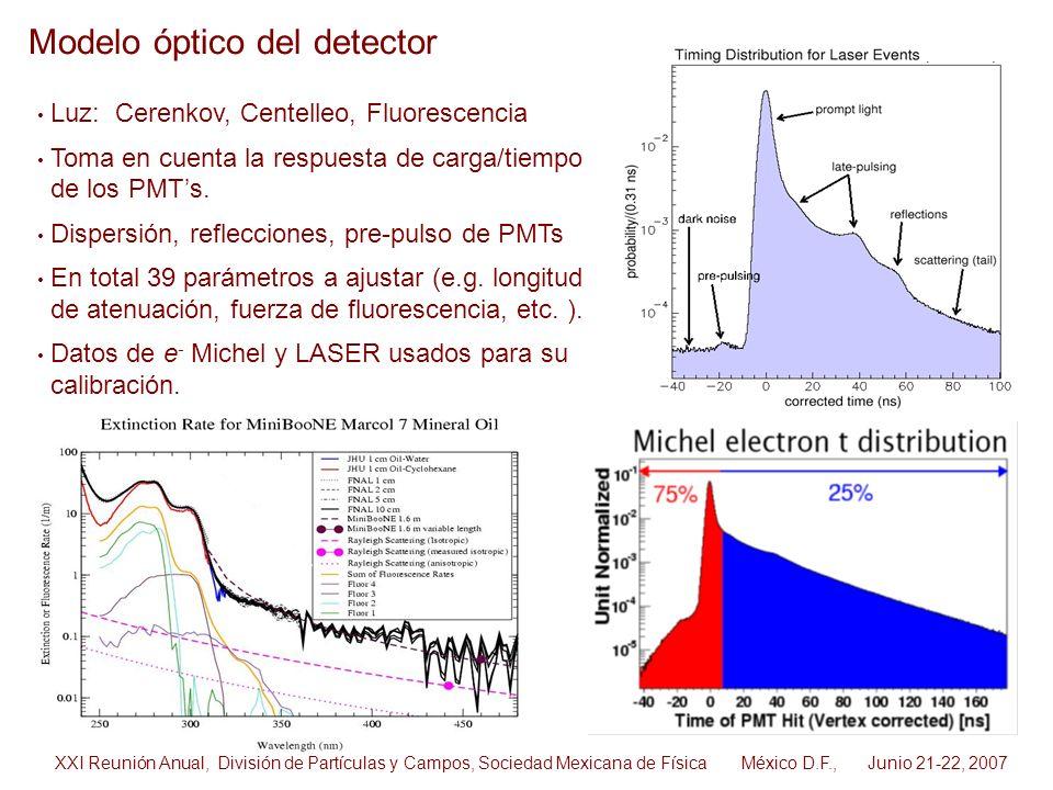 Modelo óptico del detector