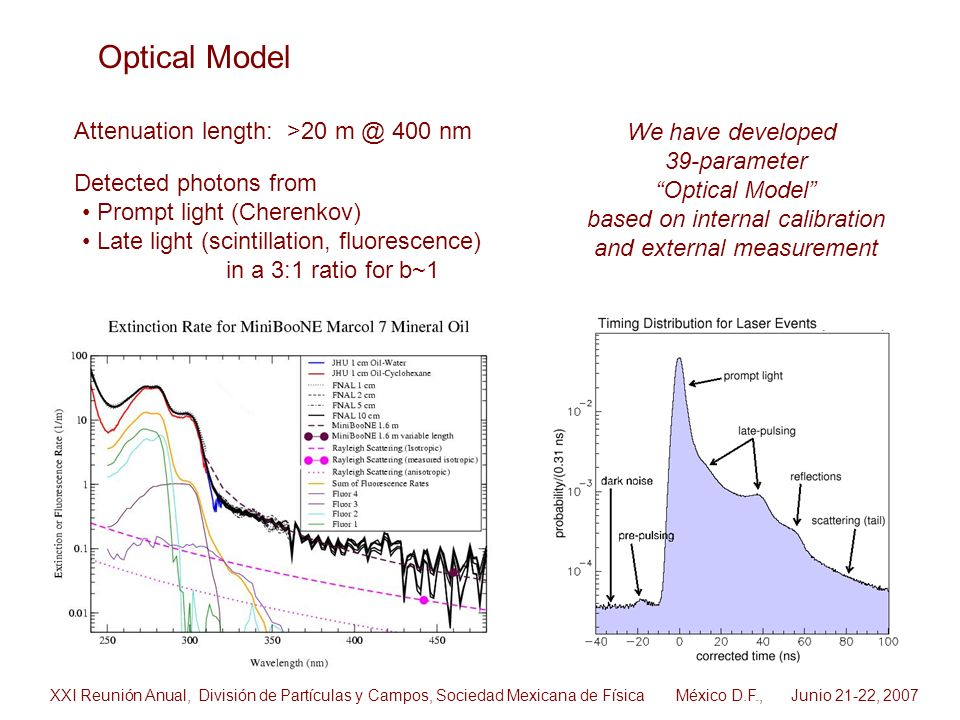 Optical Model Attenuation length: >20 m @ 400 nm We have developed