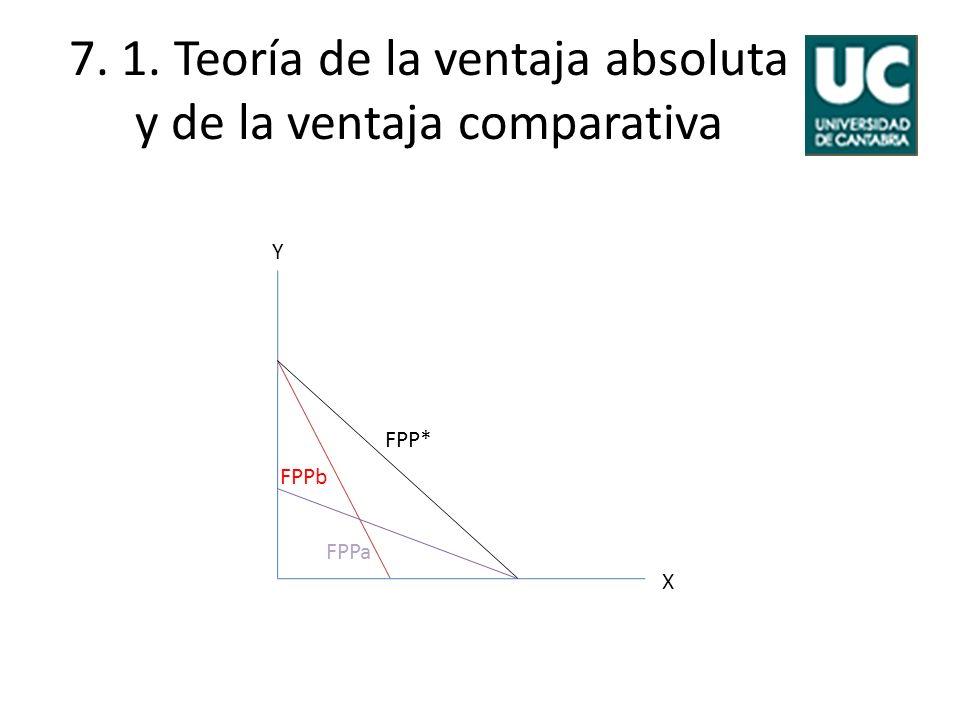 7. 1. Teoría de la ventaja absoluta y de la ventaja comparativa
