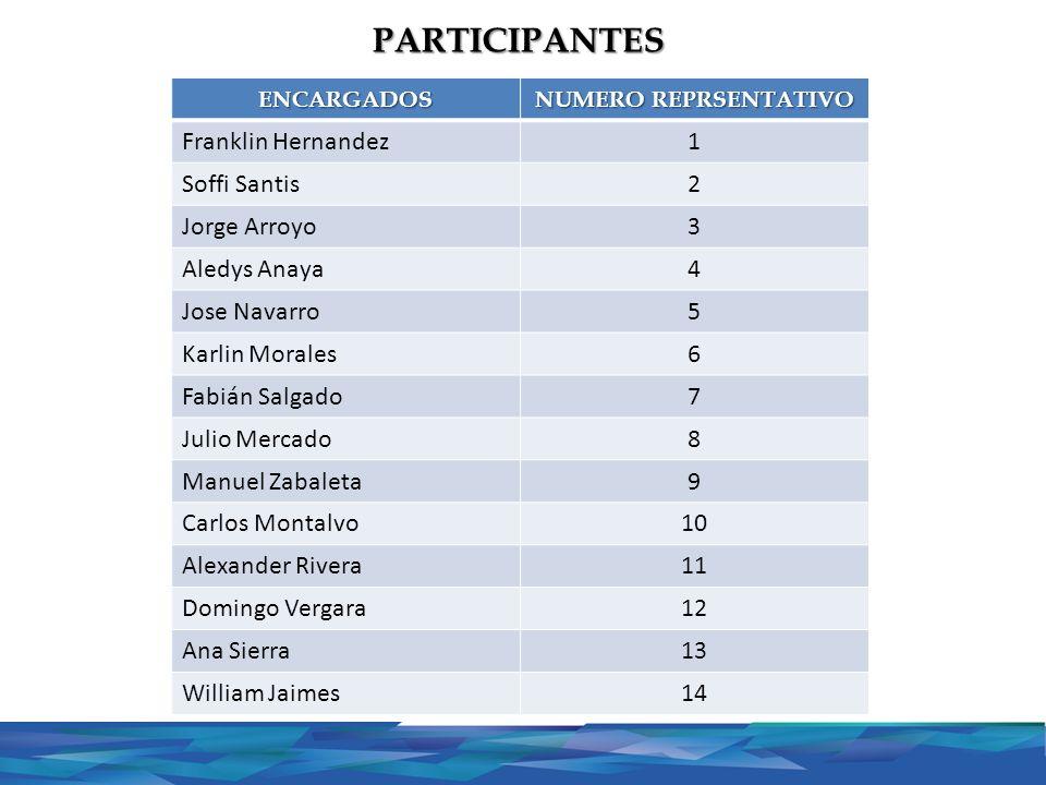 PARTICIPANTES Franklin Hernandez 1 Soffi Santis 2 Jorge Arroyo 3