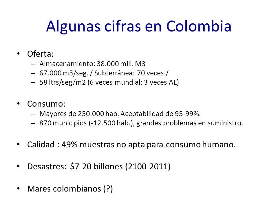 Algunas cifras en Colombia