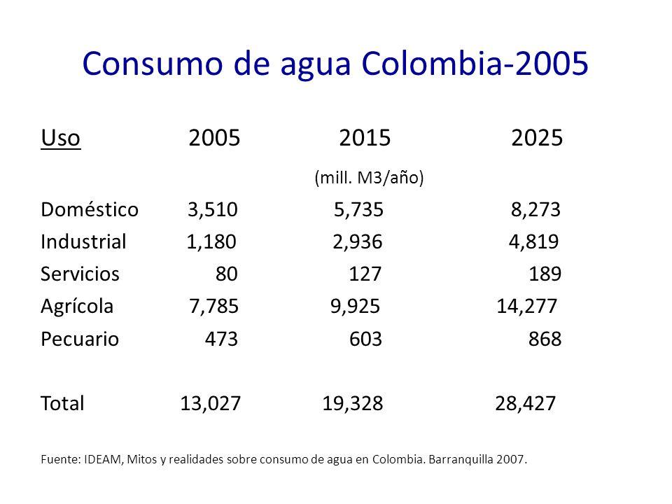 Consumo de agua Colombia-2005