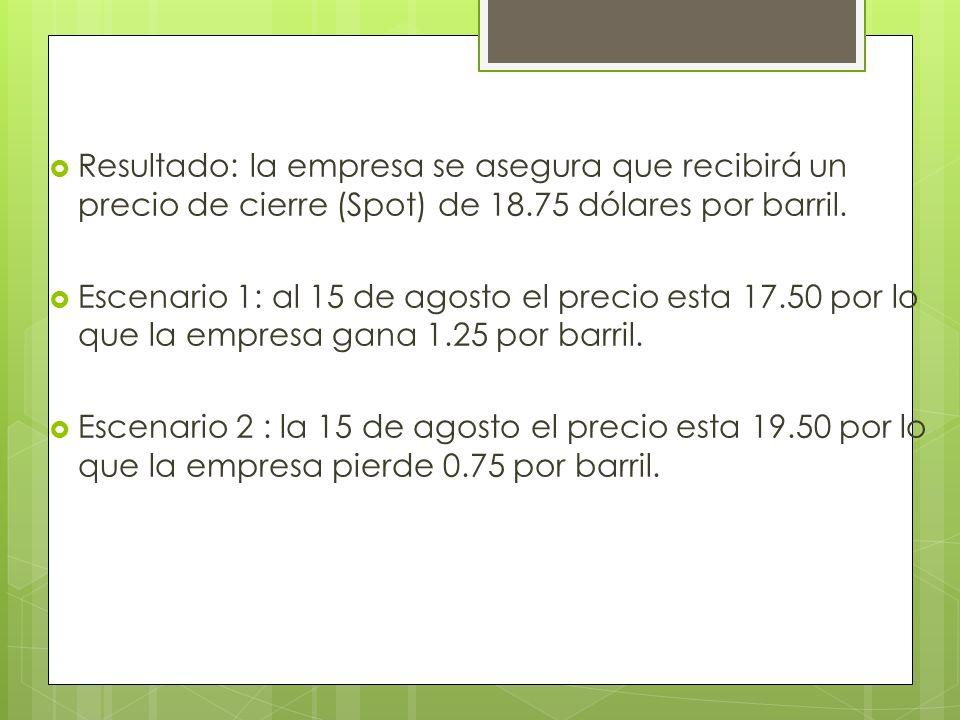 Resultado: la empresa se asegura que recibirá un precio de cierre (Spot) de 18.75 dólares por barril.