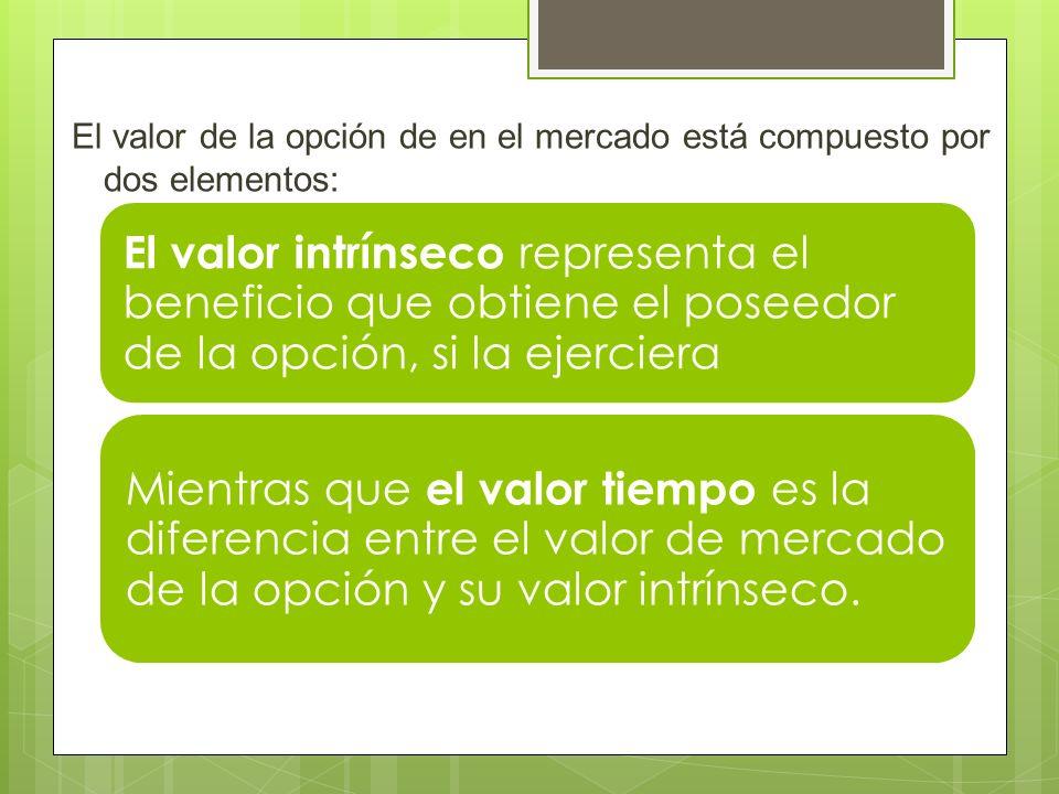 El valor de la opción de en el mercado está compuesto por dos elementos: