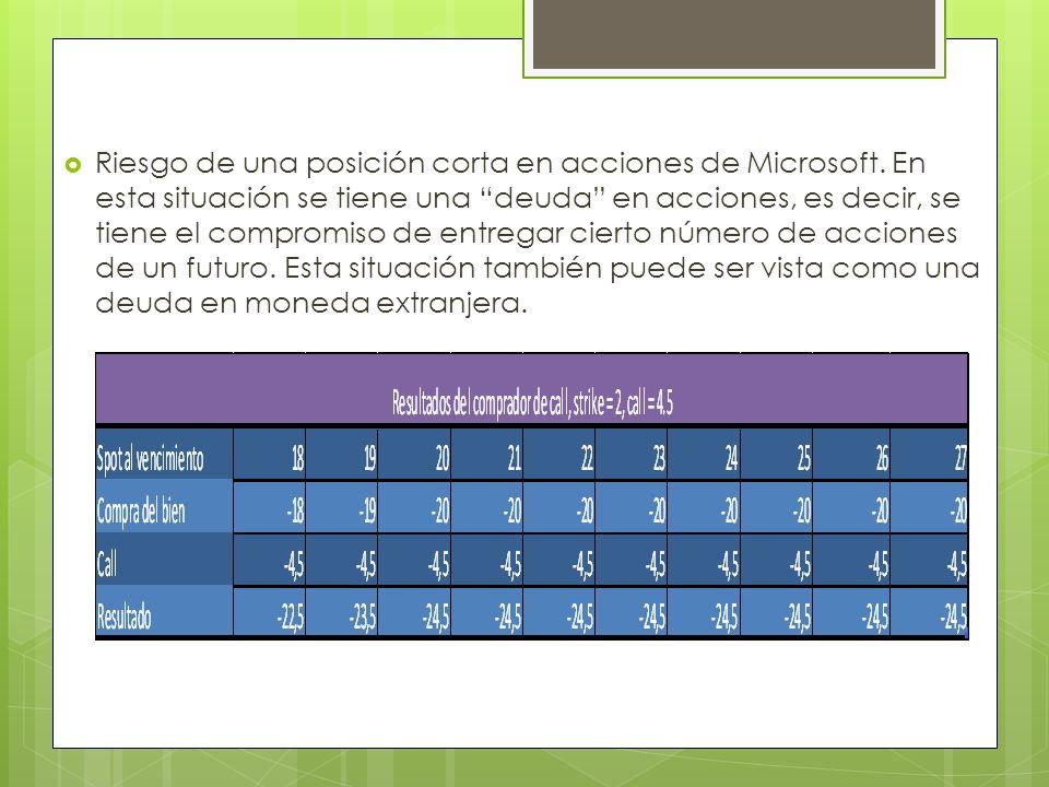 Riesgo de una posición corta en acciones de Microsoft