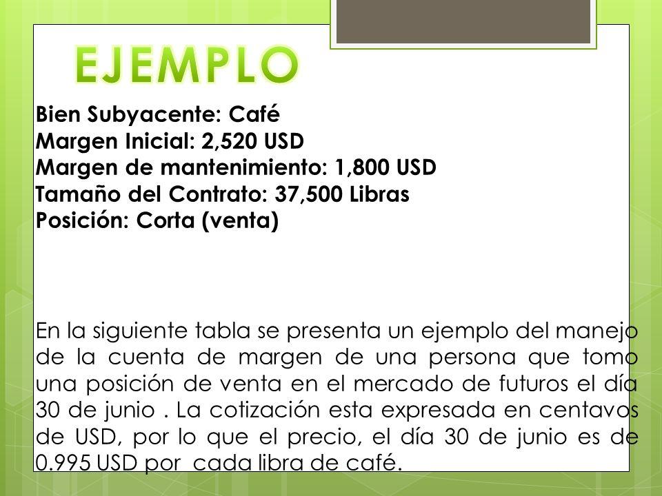 EJEMPLO Bien Subyacente: Café Margen Inicial: 2,520 USD