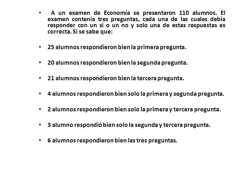 A un examen de Economía se presentaron 110 alumnos