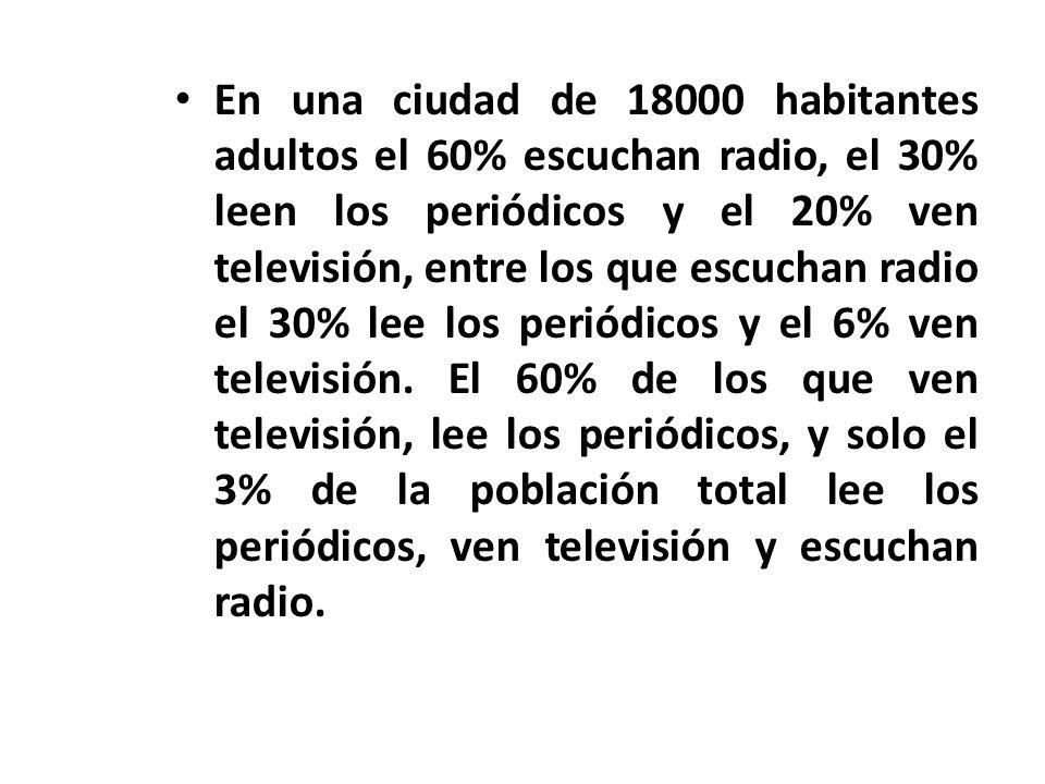 En una ciudad de 18000 habitantes adultos el 60% escuchan radio, el 30% leen los periódicos y el 20% ven televisión, entre los que escuchan radio el 30% lee los periódicos y el 6% ven televisión.
