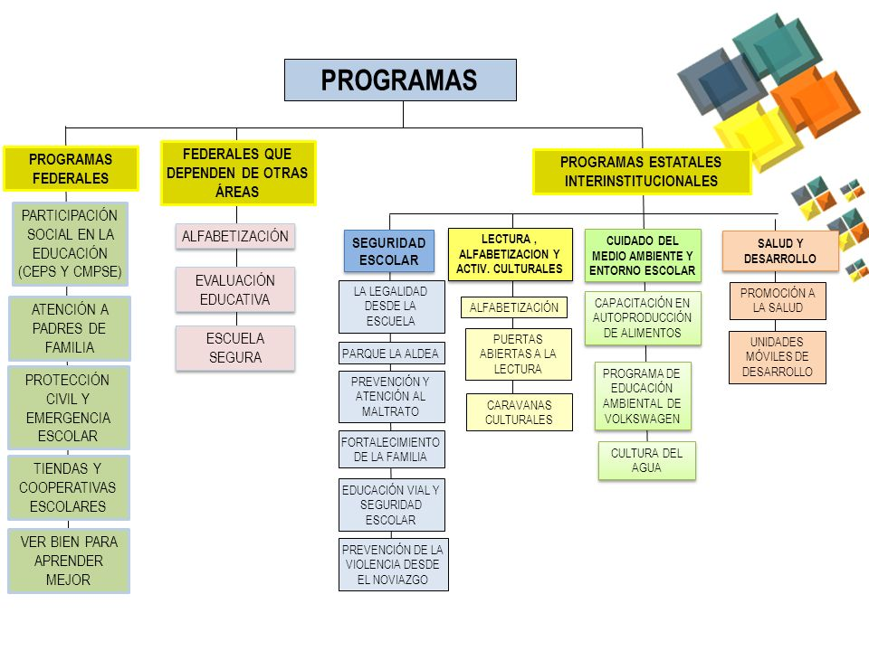 PROGRAMAS FEDERALES QUE DEPENDEN DE OTRAS ÁREAS PROGRAMAS FEDERALES