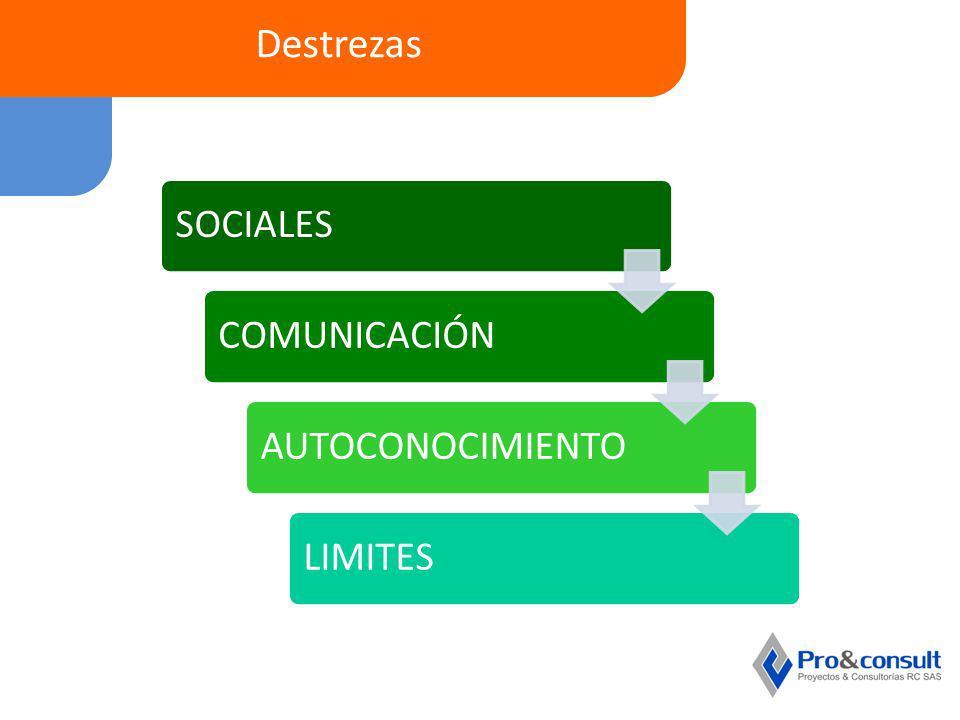 Destrezas SOCIALES COMUNICACIÓN AUTOCONOCIMIENTO LIMITES
