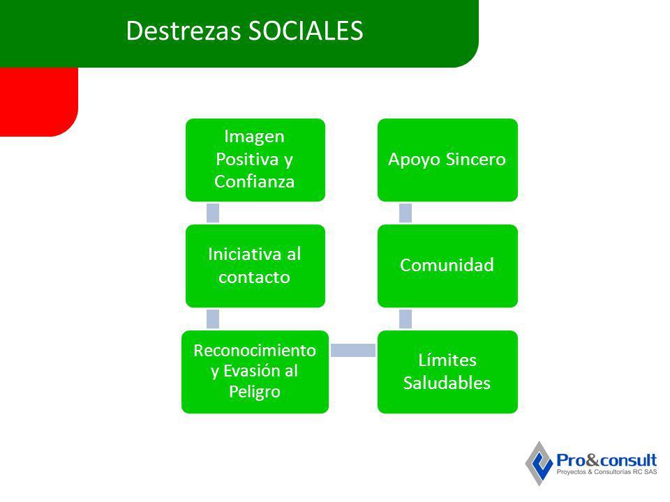 Destrezas SOCIALES Imagen Positiva y Confianza Apoyo Sincero