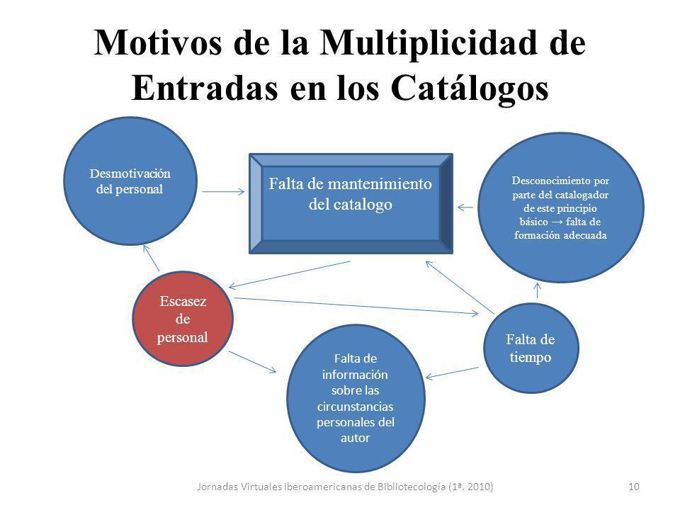 Motivos de la Multiplicidad de Entradas en los Catálogos