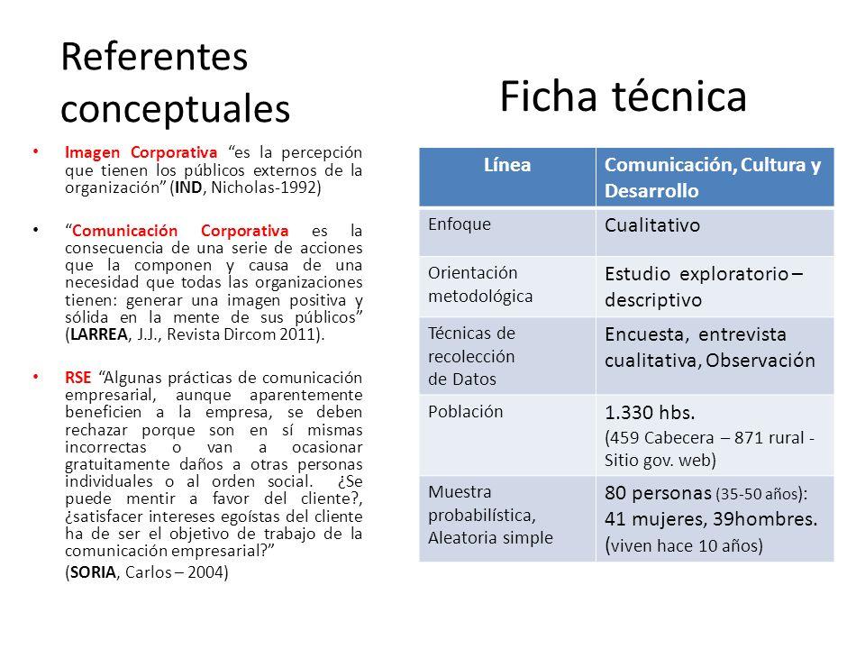 Ficha técnica Referentes conceptuales Línea