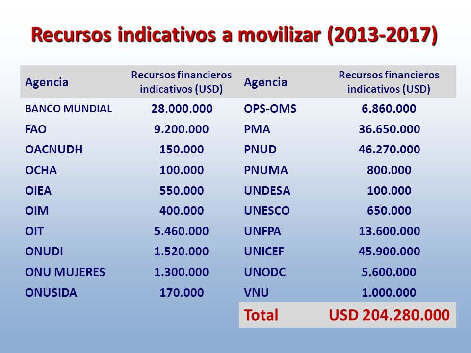 Recursos indicativos a movilizar (2013-2017)