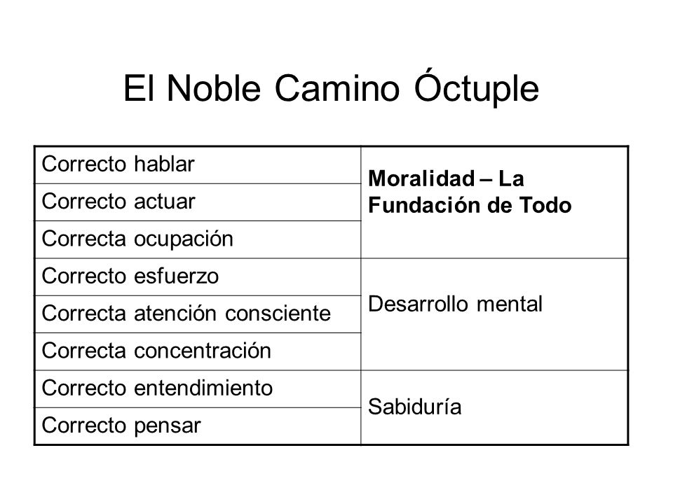 El Noble Camino Óctuple