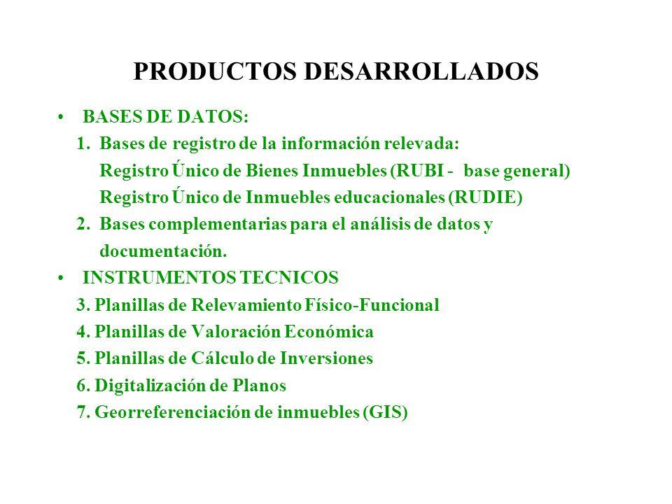 PRODUCTOS DESARROLLADOS