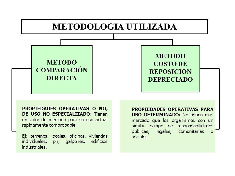 METODOLOGIA UTILIZADA COSTO DE REPOSICION DEPRECIADO