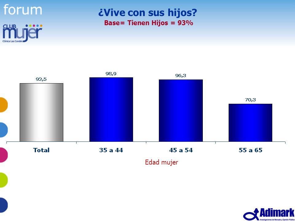 ¿Vive con sus hijos Base= Tienen Hijos = 93%