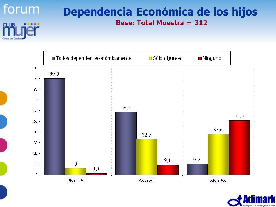 Dependencia Económica de los hijos