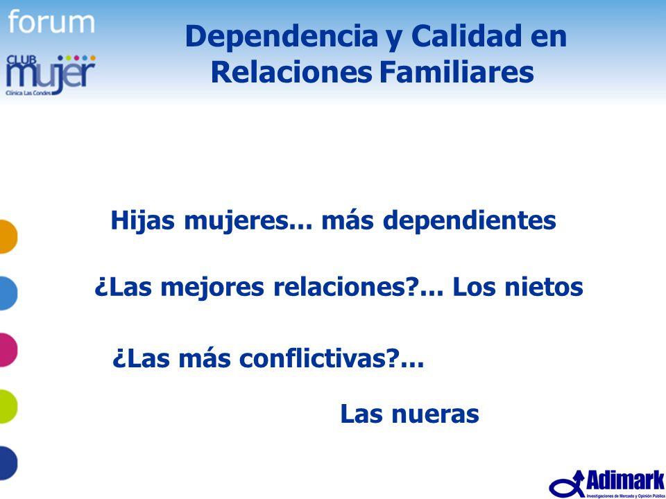 Dependencia y Calidad en Relaciones Familiares