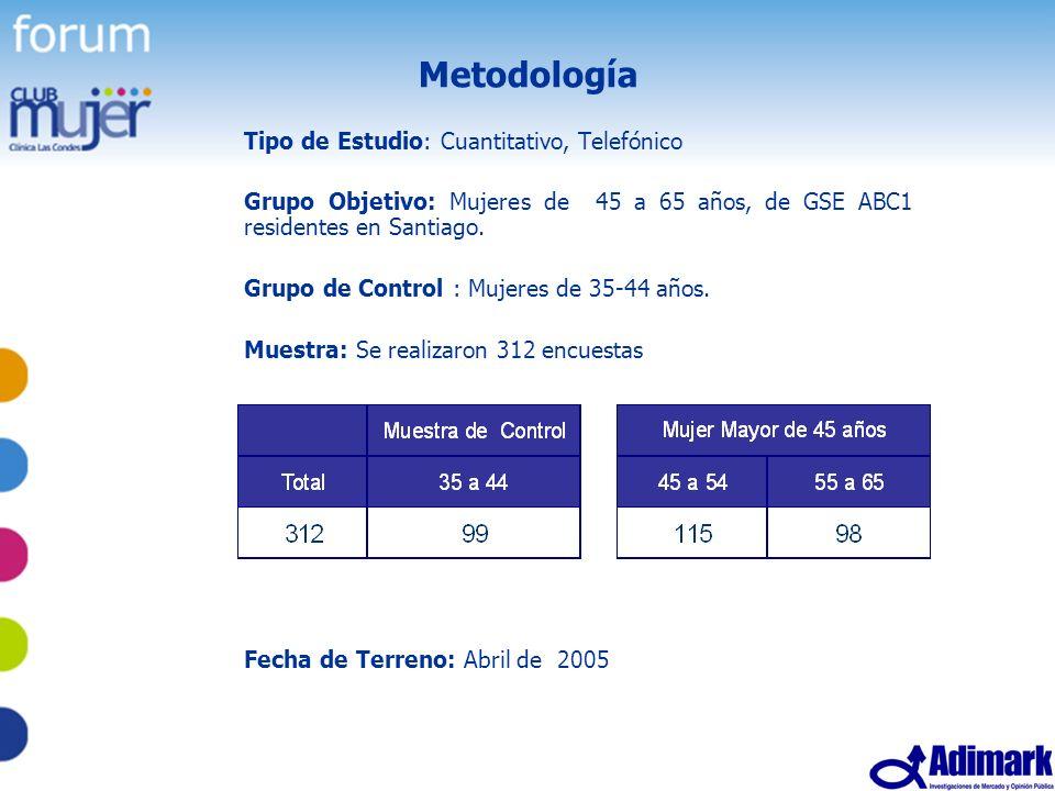 Metodología Tipo de Estudio: Cuantitativo, Telefónico
