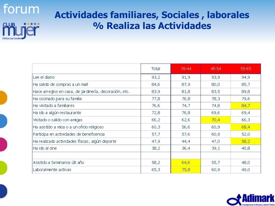 Actividades familiares, Sociales , laborales % Realiza las Actividades