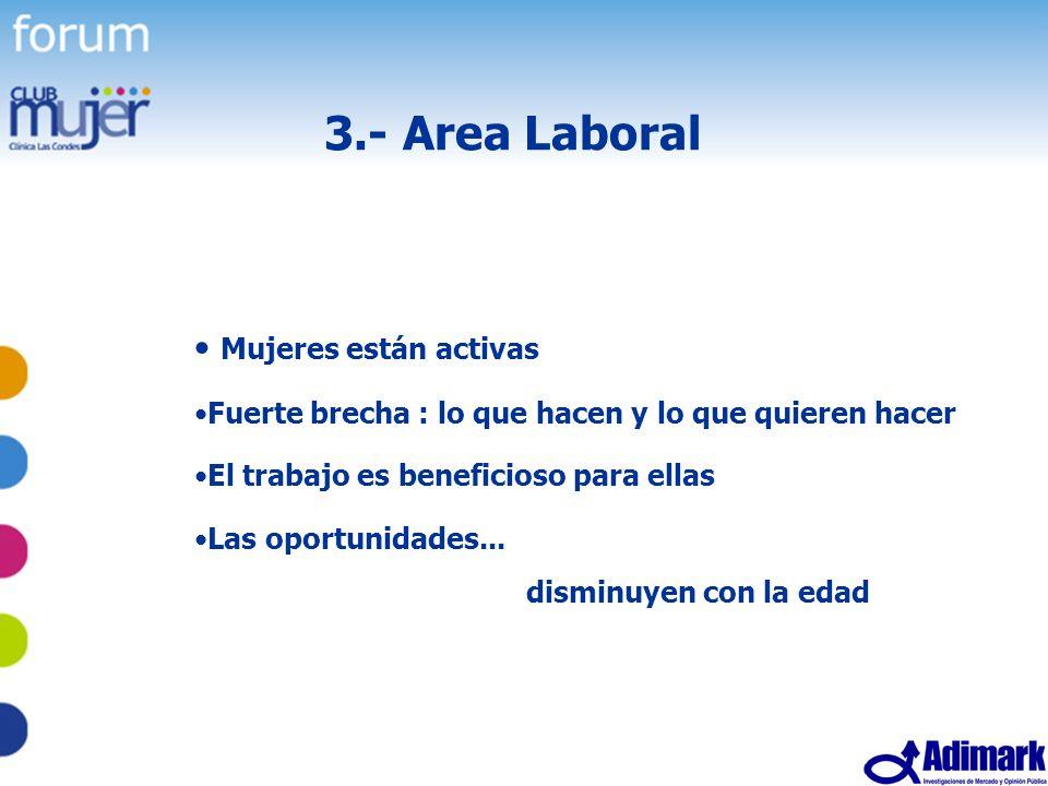 3.- Area Laboral Mujeres están activas