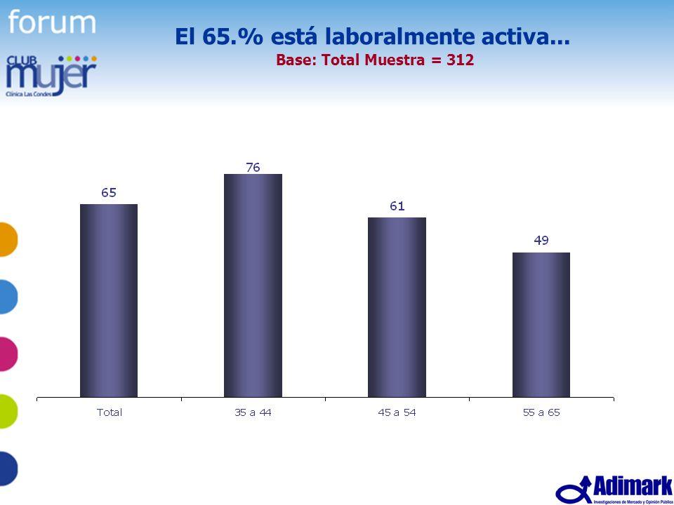 El 65.% está laboralmente activa... Base: Total Muestra = 312