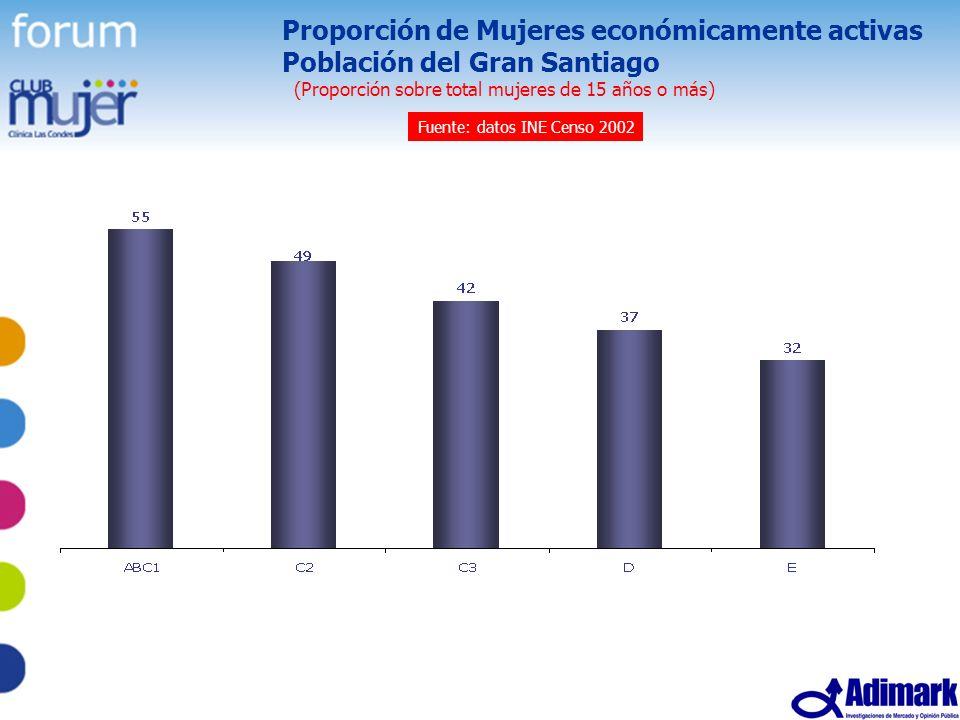 Proporción de Mujeres económicamente activas Población del Gran Santiago (Proporción sobre total mujeres de 15 años o más)