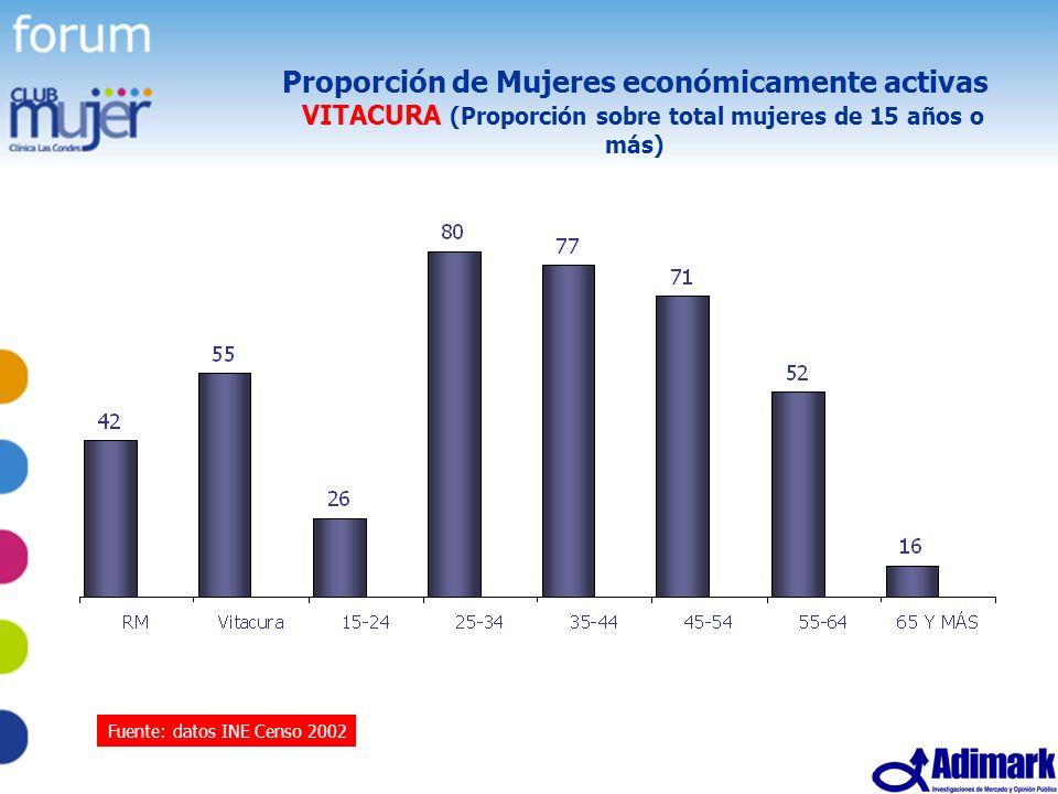 Proporción de Mujeres económicamente activas VITACURA (Proporción sobre total mujeres de 15 años o más)