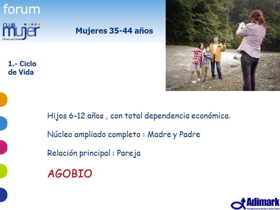 Mujeres 35-44 años 1.- Ciclo de Vida. Hijos 6-12 años , con total dependencia económica. Núcleo ampliado completo : Madre y Padre.
