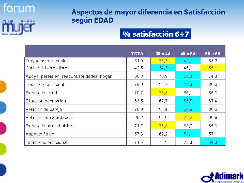 Aspectos de mayor diferencia en Satisfacción según EDAD