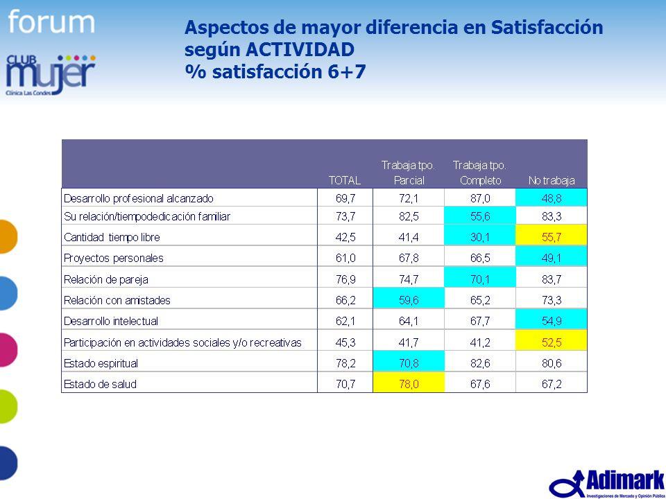 Aspectos de mayor diferencia en Satisfacción según ACTIVIDAD