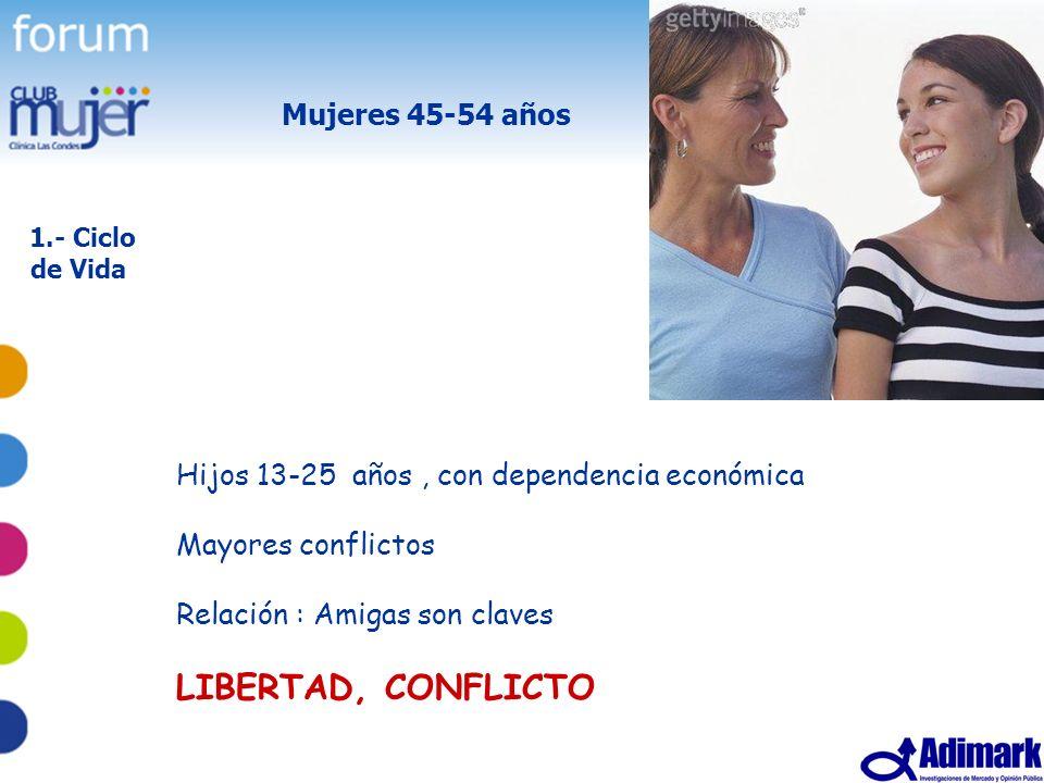 LIBERTAD, CONFLICTO Mujeres 45-54 años