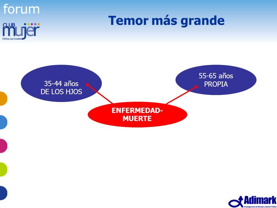Temor más grande 55-65 años 35-44 años PROPIA DE LOS HJOS ENFERMEDAD-