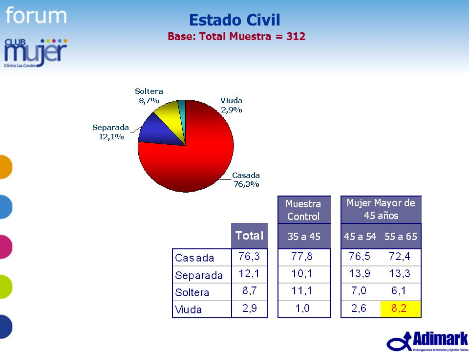 Estado Civil Base: Total Muestra = 312