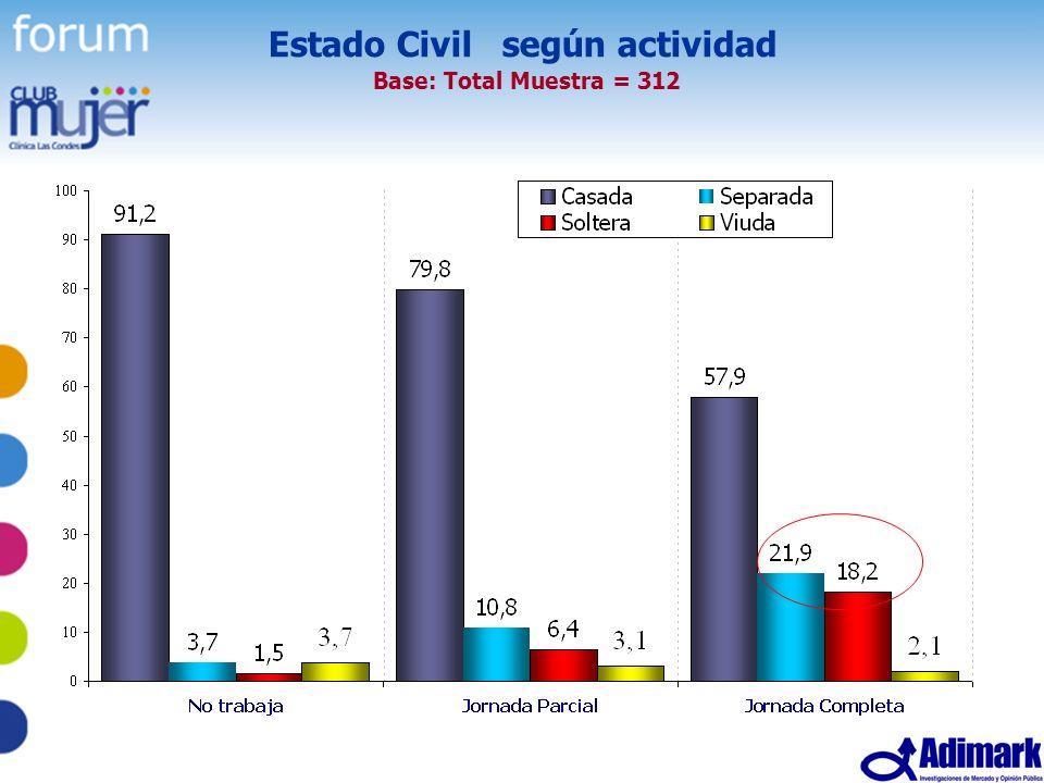 Estado Civil según actividad