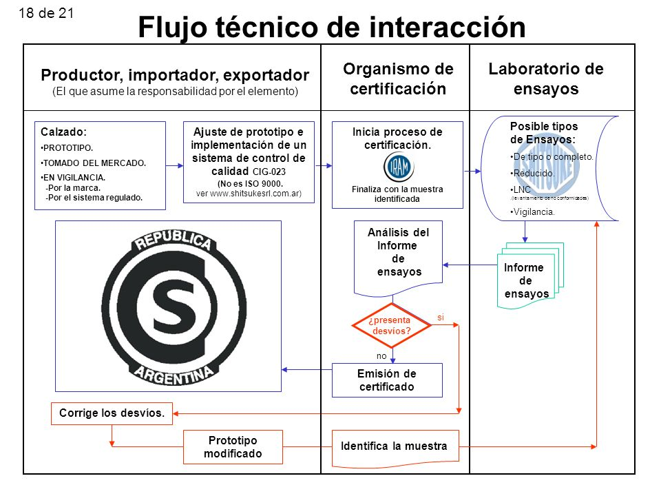 Flujo técnico de interacción