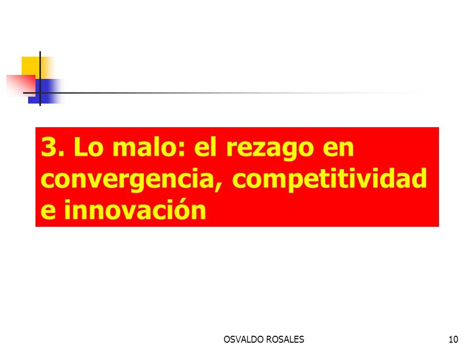 3. Lo malo: el rezago en convergencia, competitividad e innovación