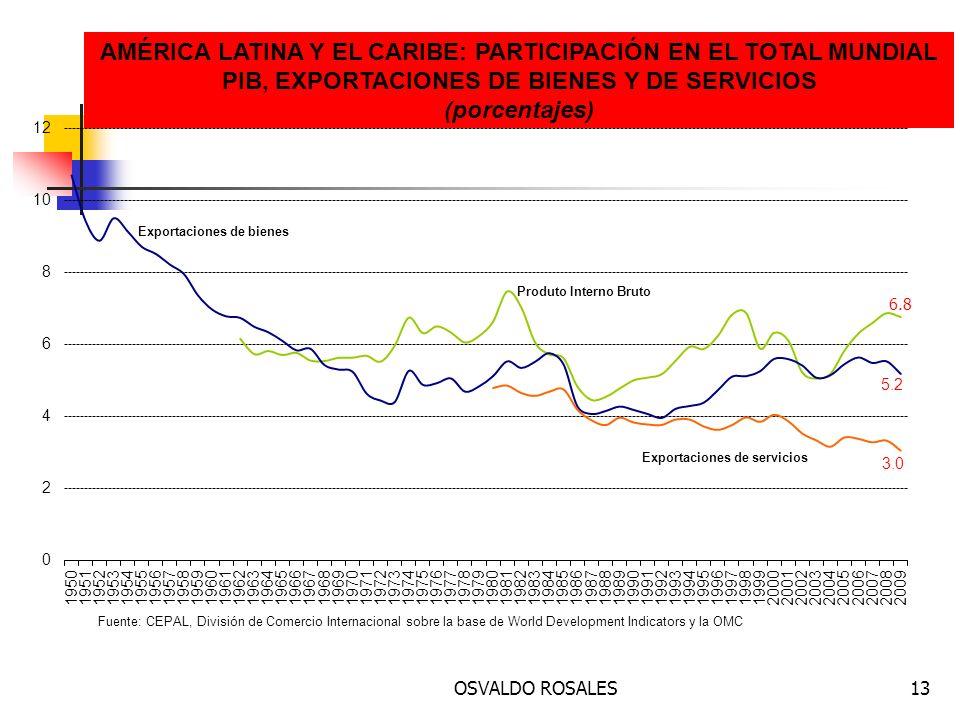 AMÉRICA LATINA Y EL CARIBE: PARTICIPACIÓN EN EL TOTAL MUNDIAL