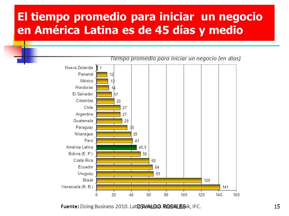 El tiempo promedio para iniciar un negocio en América Latina es de 45 días y medio