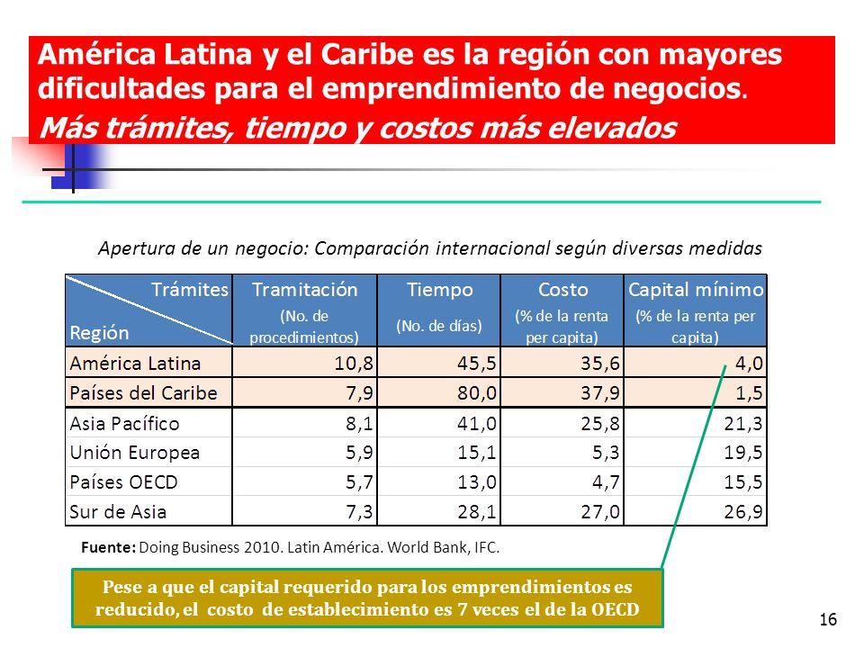 América Latina y el Caribe es la región con mayores dificultades para el emprendimiento de negocios. Más trámites, tiempo y costos más elevados