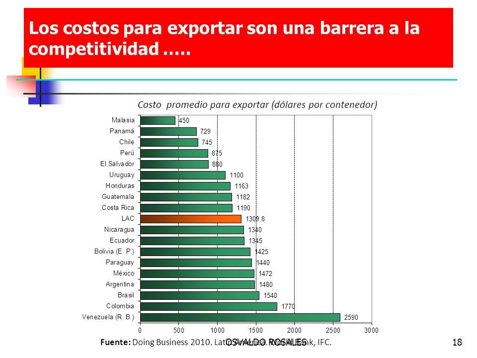 Los costos para exportar son una barrera a la competitividad .….