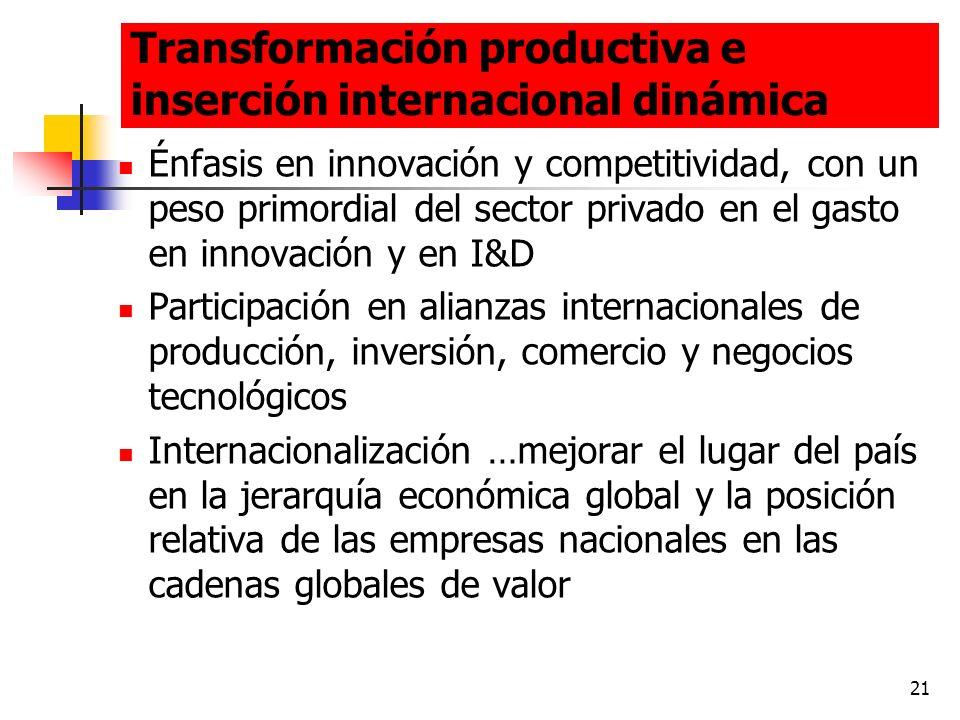 Transformación productiva e inserción internacional dinámica