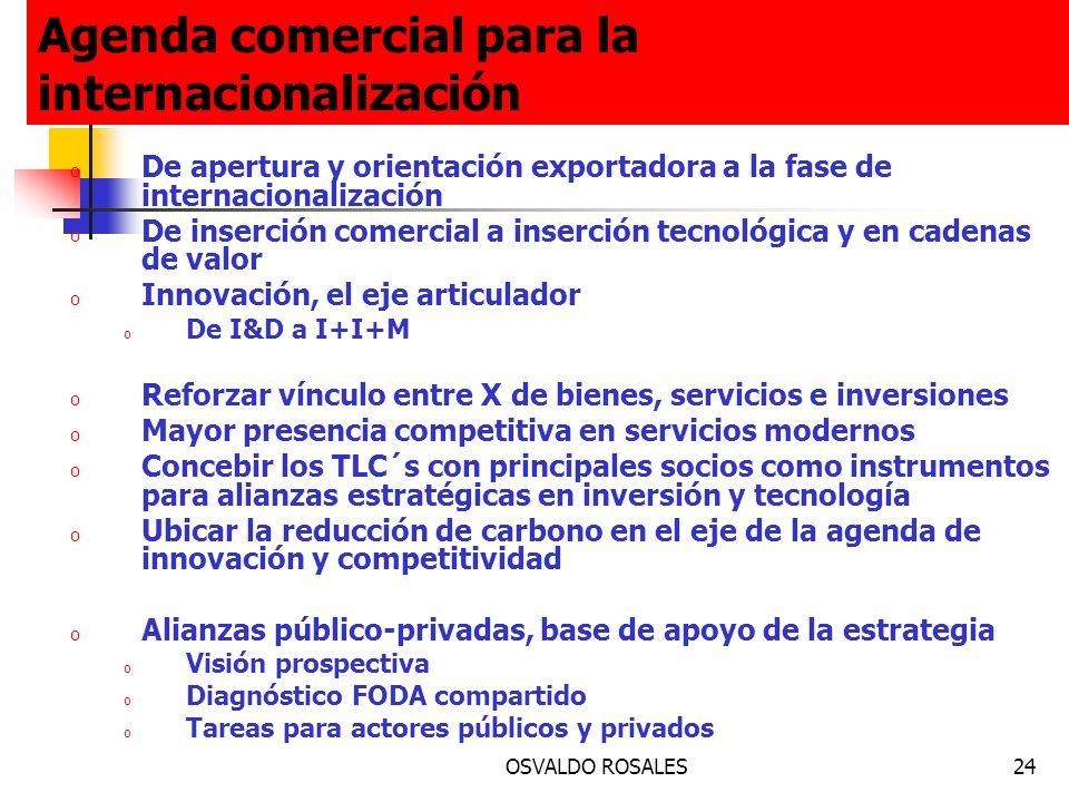 Agenda comercial para la internacionalización