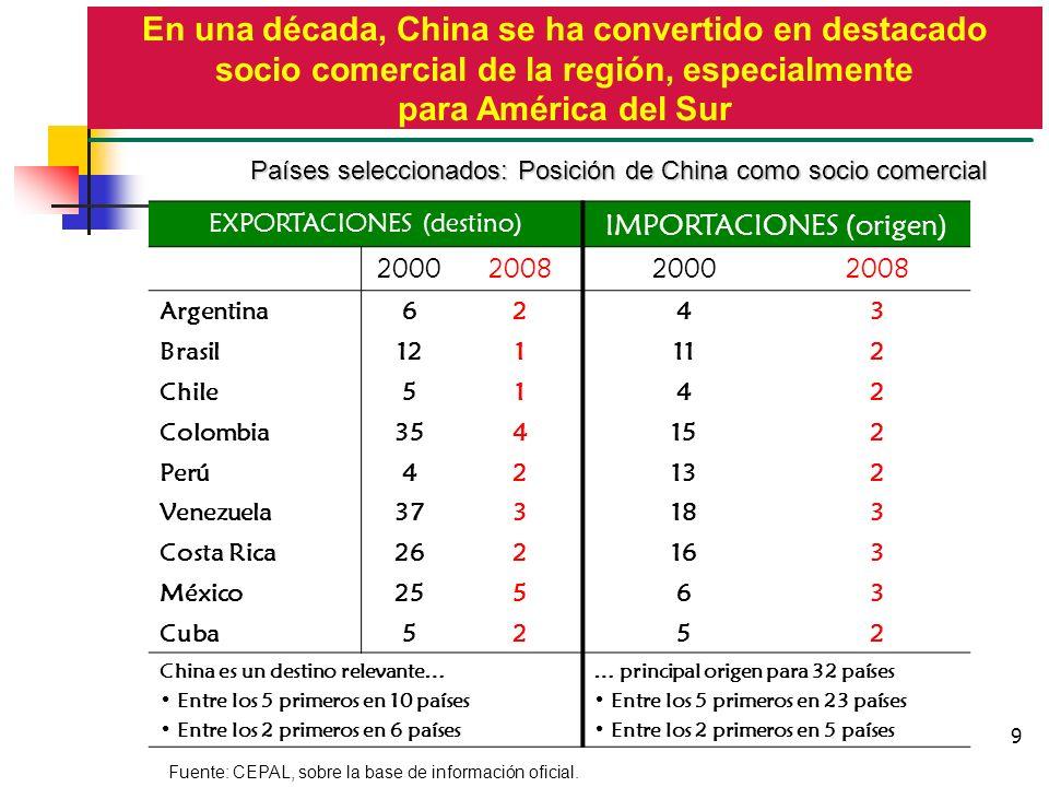 En una década, China se ha convertido en destacado socio comercial de la región, especialmente para América del Sur