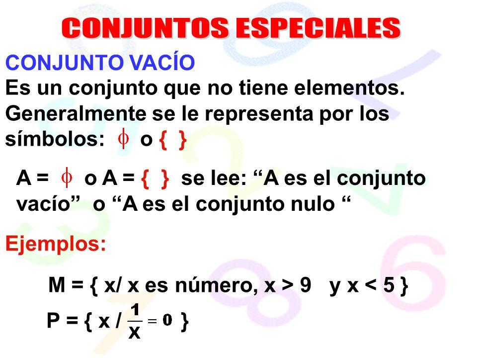 CONJUNTOS ESPECIALES CONJUNTO VACÍO. Es un conjunto que no tiene elementos. Generalmente se le representa por los símbolos: o { }