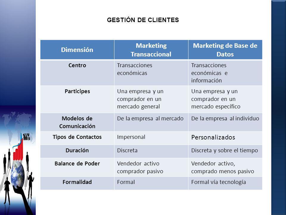 Dimensión Marketing Transaccional Marketing de Base de Datos